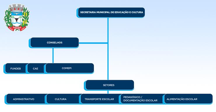 organograma-educação